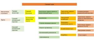 структура учреждения